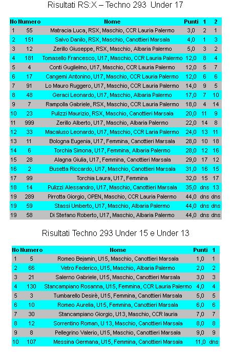 classifiche_zonale_marsala2013