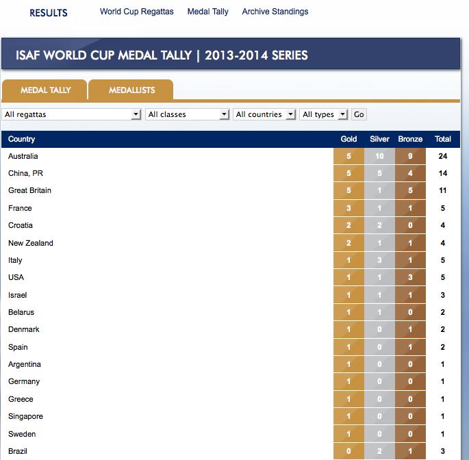 medagliere world cup dopo miami 2014