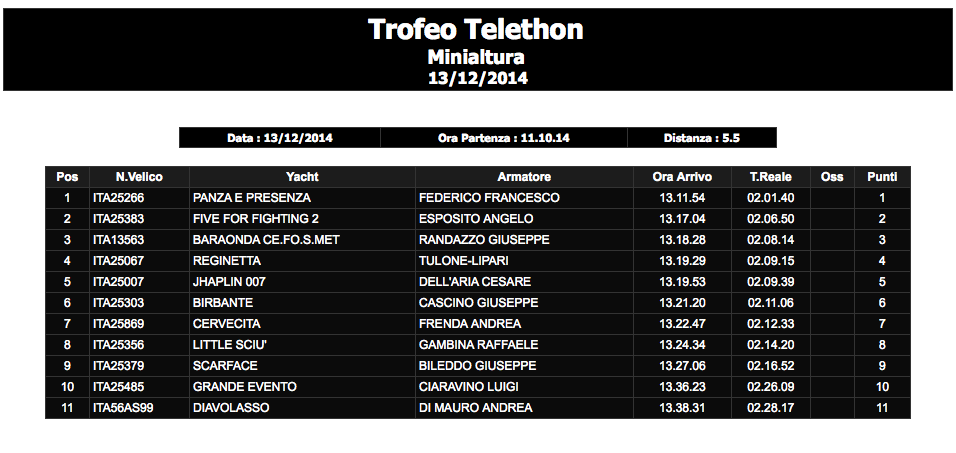 Classifica Minialtura_telethon
